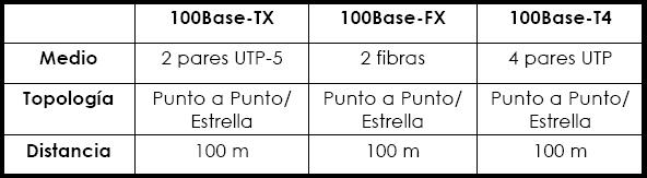 Implementaciones Fast Ethernet.